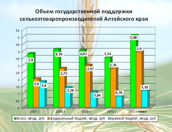 Управление сельского хозяйства бийского района алтайского края