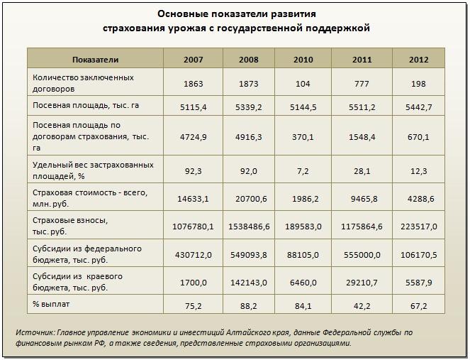 Doc22.ru Основные показатели развития страхования урожая с государственной поддержкой