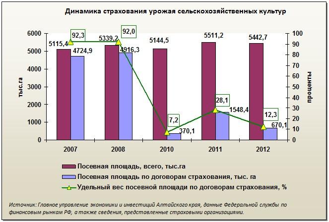 Doc22.ru Динамика страхования урожая сельскохозяйственных культур