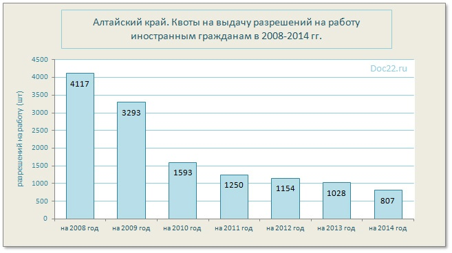 ненадолго Квоты на эко по регионам на 2017 год того