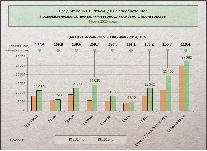 цена на гречиху в алтайском крае на сегодня