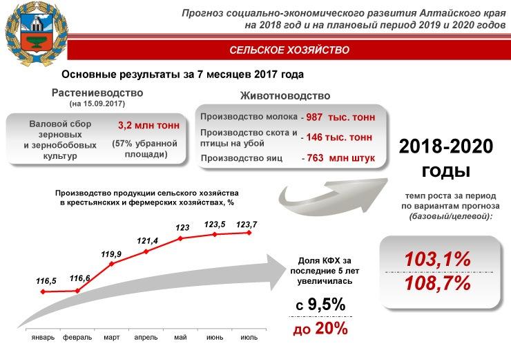 Прогноз социально-экономического развития пермского края на 2018 год